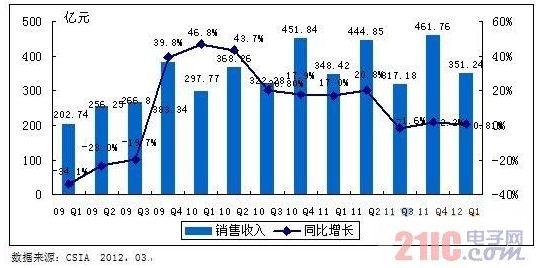 2012年中国集成电路产业运行概况