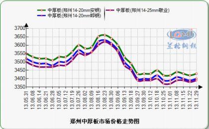 郑州钢材价格,郑州钢材市场价格行情,郑州钢材价格走势图片