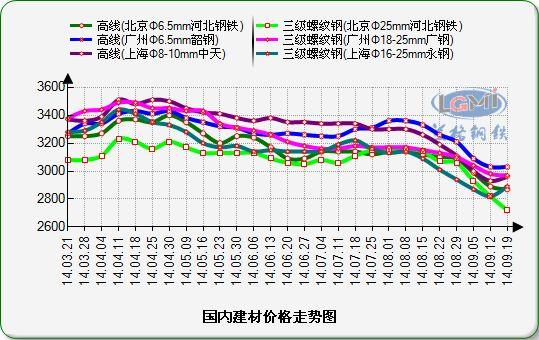 福州钢材价格,福州钢材市场价格行情,福州钢材价格走势图片