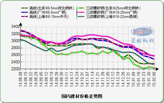 华北钢材市场价格行情图片